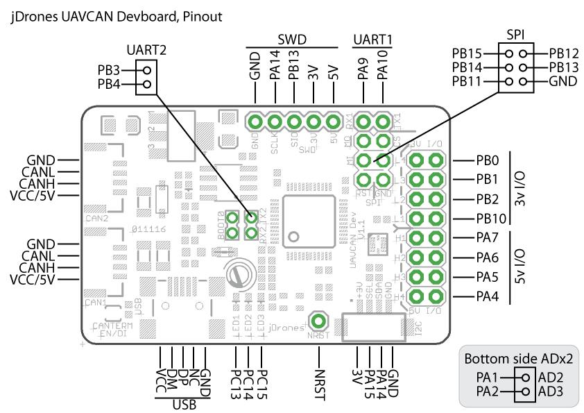 circuit canaries fram